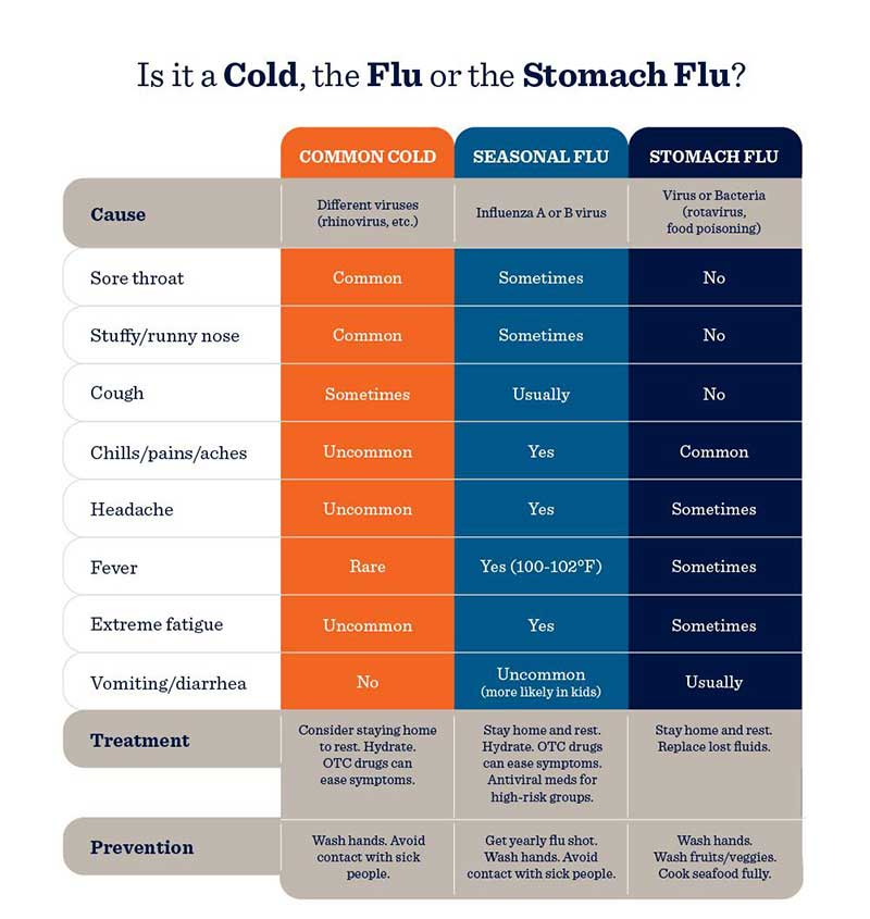Cold vs. flu infographic (text version follows)